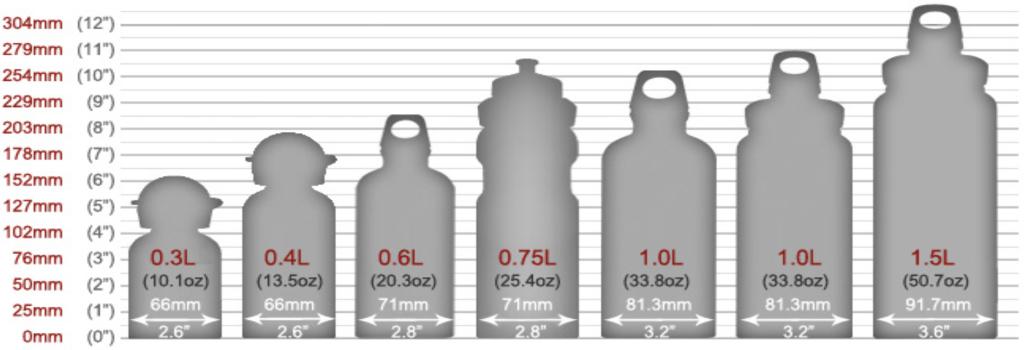 inhoudsmaten SIGG flessen
